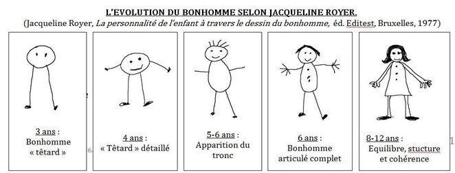 Graphoth rapie r ducation de l 39 criture dysgraphie - Le dessin du bonhomme ...